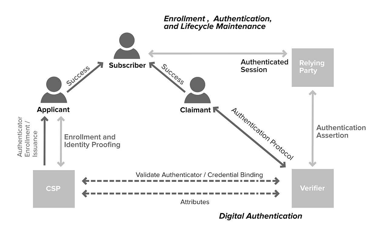 How to Secure Your Website : Authentication and Encryption